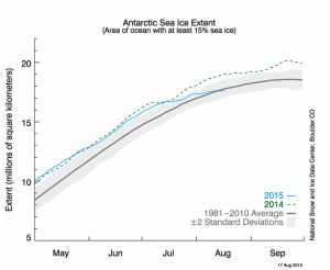 Antarctic sea ice flat lines.